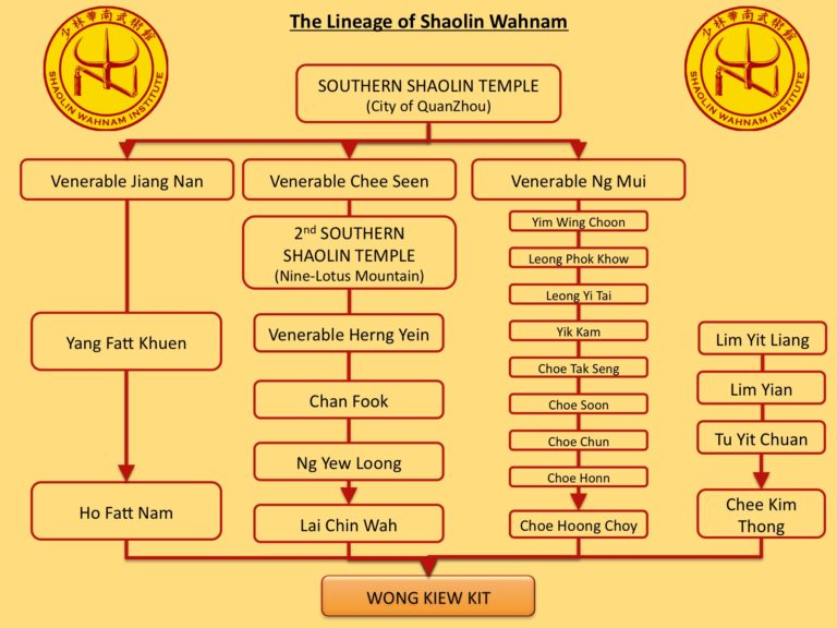 The Lineage of Shaolin Wahnam